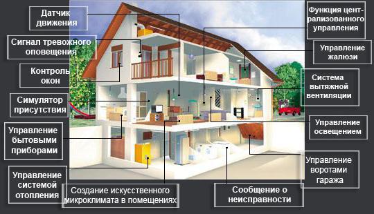 Презентация на тему умный дом.